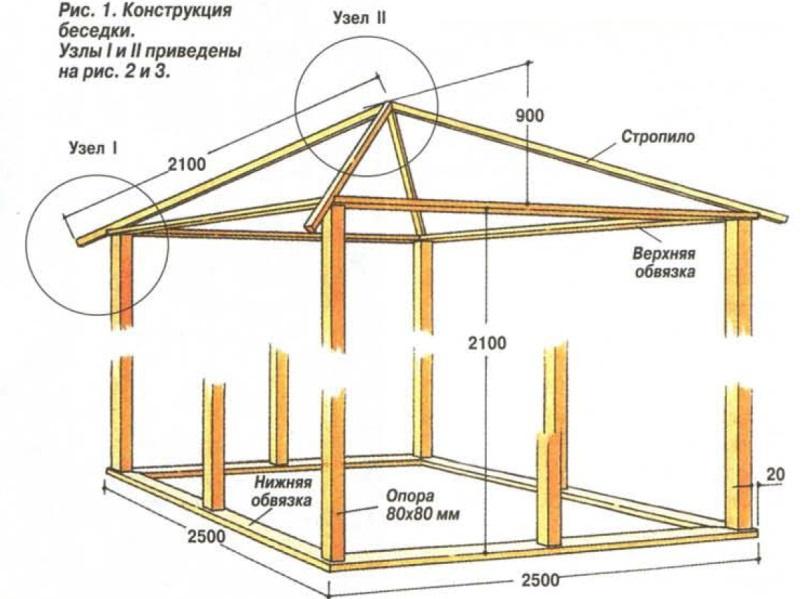 пошаговая инструкция по строительству беседки - фото 9
