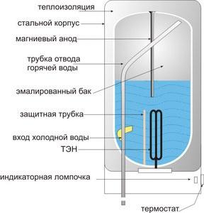 Техника и инструменты для дачи: Водонагреватель накопительный для дачи