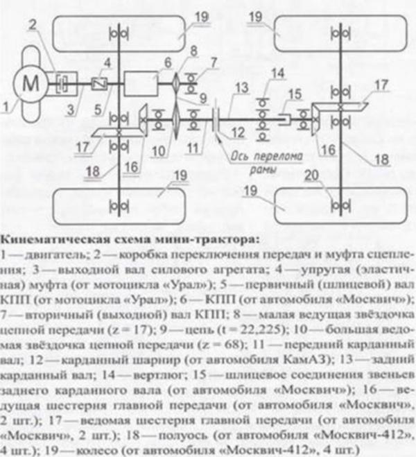 Техника и инструменты для дачи: кинематическая схема