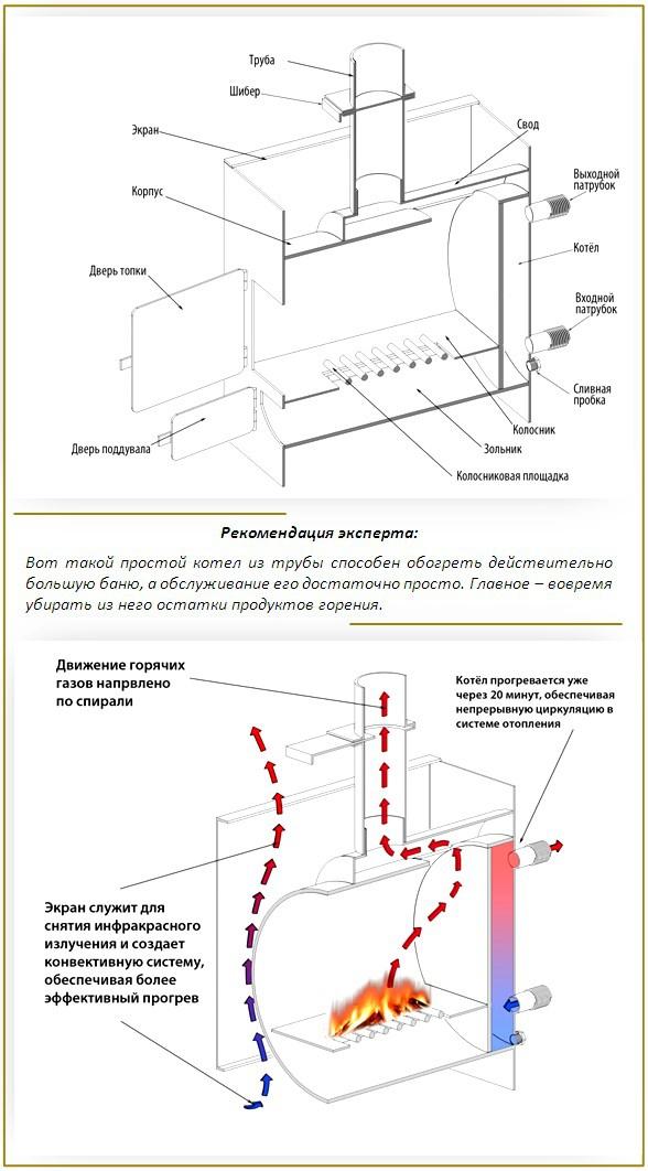 Обустройство: котел из горизонтальной трубы