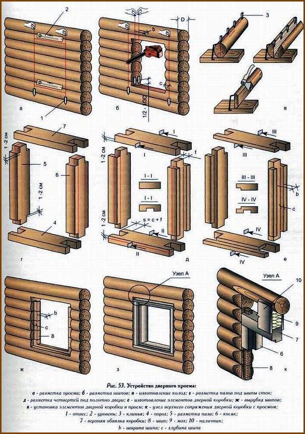 Обустройство: монтаж двери в сруб
