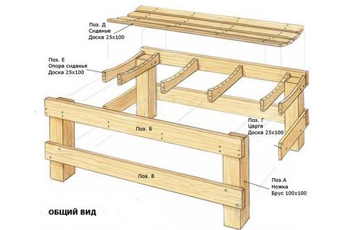 Обустройство: схема скамейки для бани