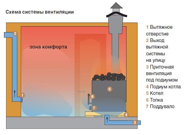 Обустройство: вентиляция в бане