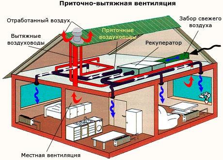 Обустройство: приточно-вытяжная вентиляция в бане
