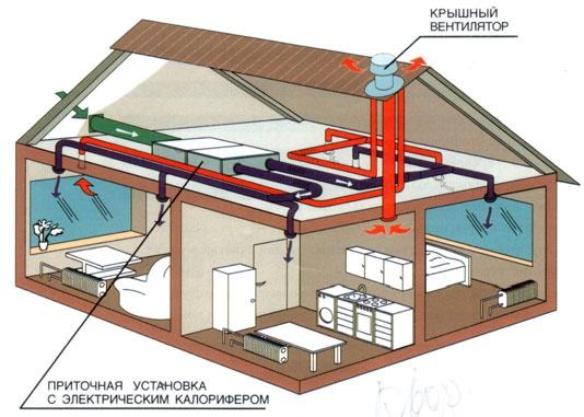 Обустройство: приточная вентиляция в бане