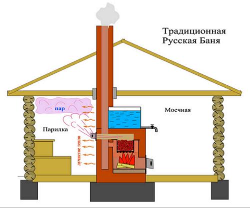 Обустройство: вентиляция в русской бане