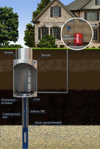 Обустройство: летняя система водопровода