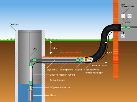 Обустройство: устройство водопровода от колодца