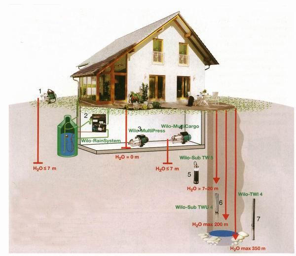 водопровода от колодца